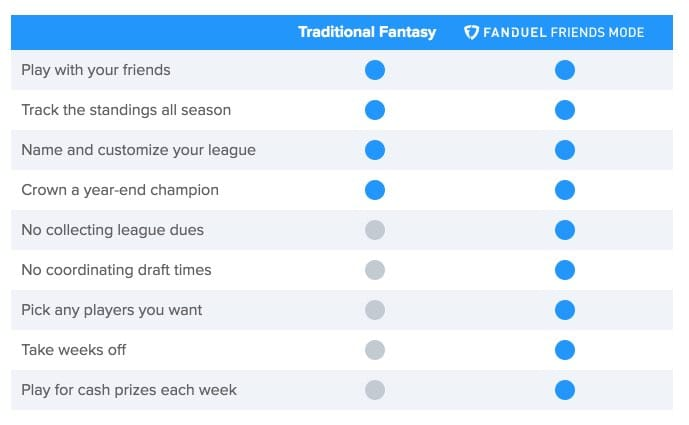 Friends Mode | FanDuel
